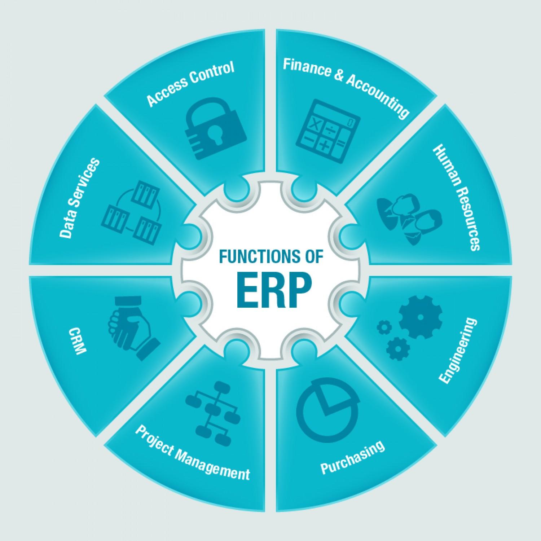 Informations ERP : gestion des ventes